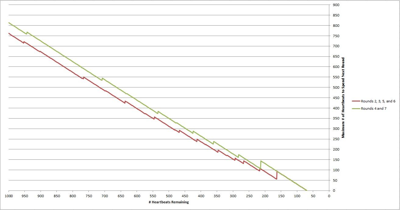HB Chart